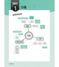 Mind Map TOPIK Korean voca 2300